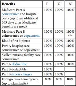 Medicare Supplement Plan F Plan G Plan N Benefits
