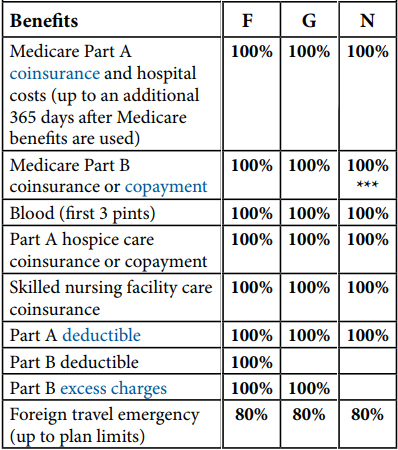 Medicare Supplement Plan F Plan G Plan N Benefits