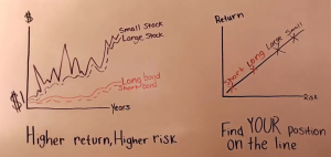 Graph to illustrate risk & return trade-off