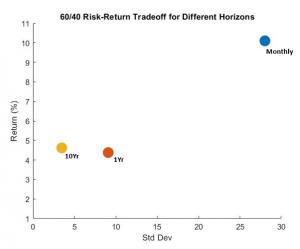 Risk and Return Efficiency Plot
