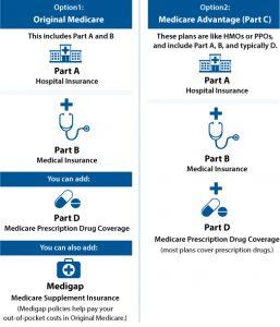 Medicare Options Graph