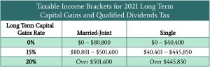 2021 Tax Brackets for Qualified Dividends