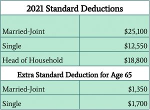 Standard deductions rates for 2021
