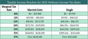 2021 Tax Brackets for Ordinary Income